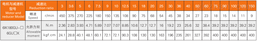 140W减速机特性表.png