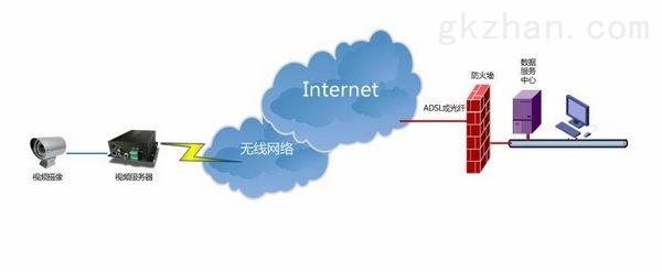 4G无线视频服务器
