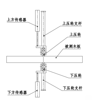 LPBH120.6型在线接触式测厚仪测量原理图