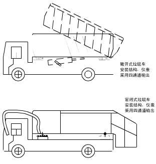 敞开式垃圾车载称重系统