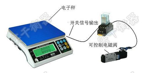 plc电子桌秤