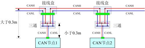 注:图中未画出信号地CAN_GND和屏蔽地SHIELD。 2.3接线盒和三通布线 CAN总线、RS485总线s总线中的短线(总线到CAN节点之间的距离)大于0.3米时,为了布线方便,可以同时选用接线盒和三通布线,如下图