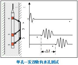 TH-1F2S型一发双收测井换能器原理