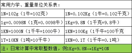 S型数显测力计
